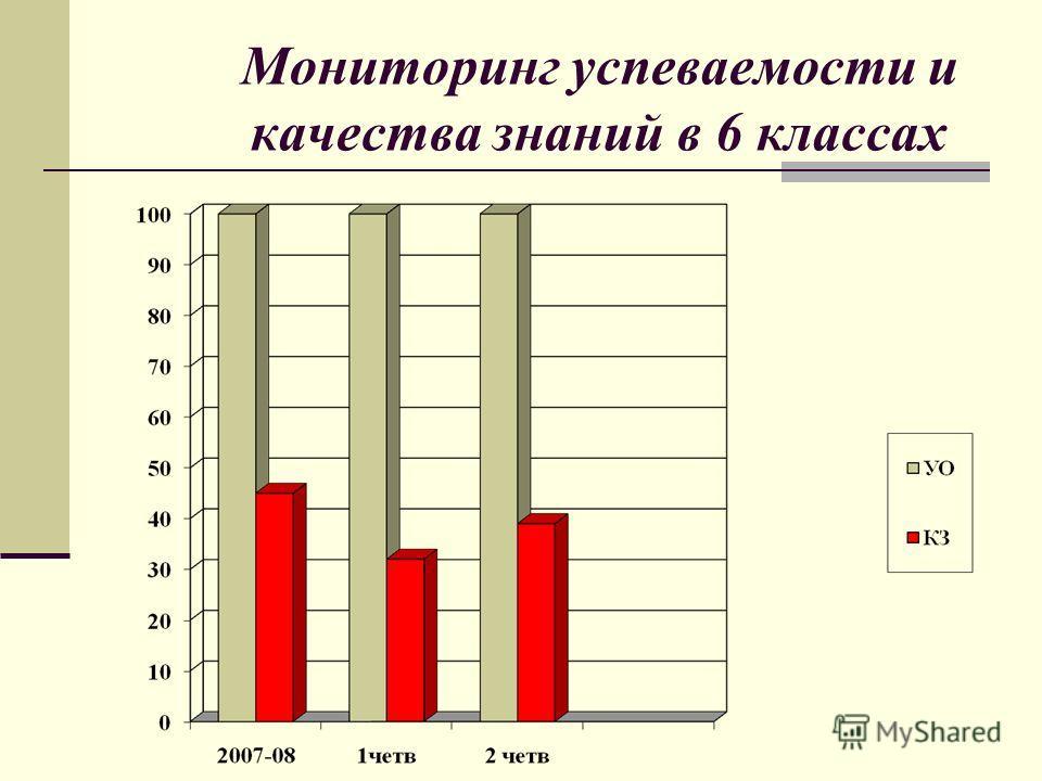 Мониторинг успеваемости и качества знаний в 6 классах