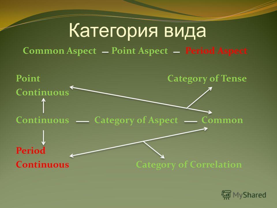 Категория вида Common Aspect Point Aspect Period Aspect Point Category of Tense Continuous Continuous Category of Aspect Common Period Continuous Category of Correlation