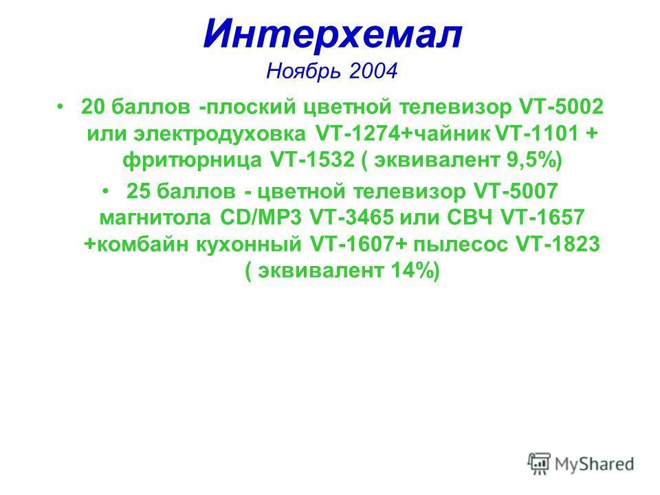 Интерхемал Ноябрь 2004 20 баллов -плоский цветной телевизор VT-5002 или электродуховка VT-1274+чайник VT-1101 + фритюрница VT-1532 ( эквивалент 9,5%) 25 баллов - цветной телевизор VT-5007 магнитола CD/MP3 VT-3465 или СВЧ VT-1657 +комбайн кухонный VT-