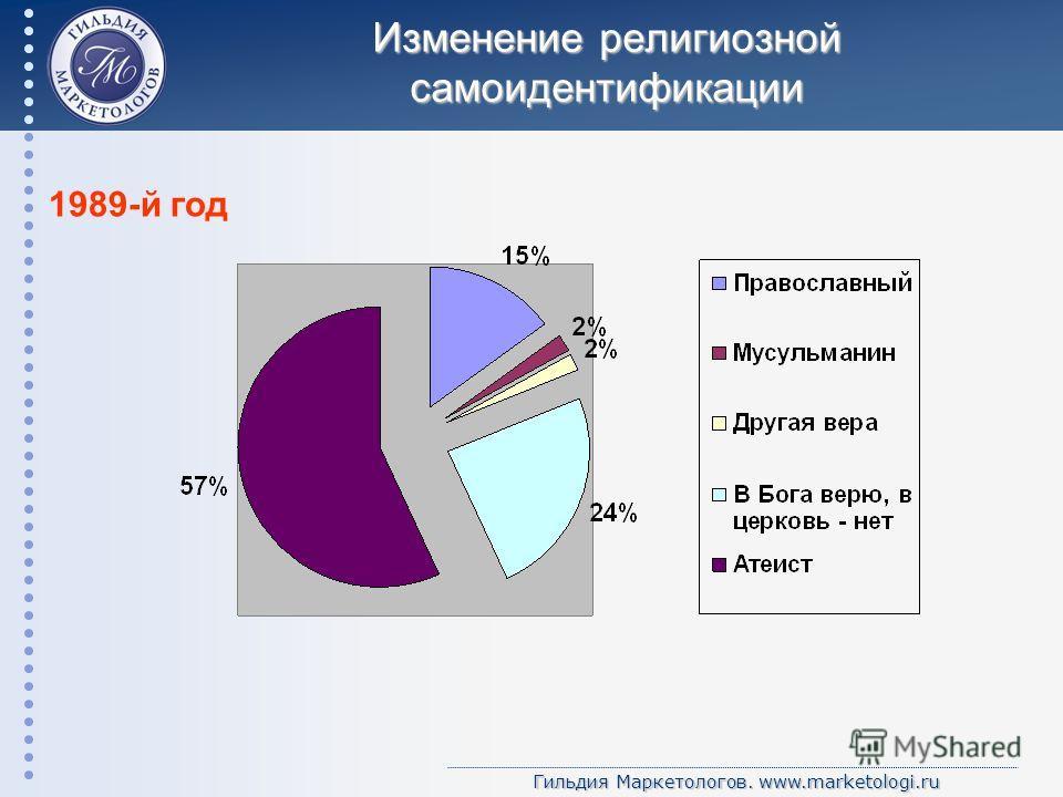 Гильдия Маркетологов. www.marketologi.ru Изменение религиозной самоидентификации 1989-й год