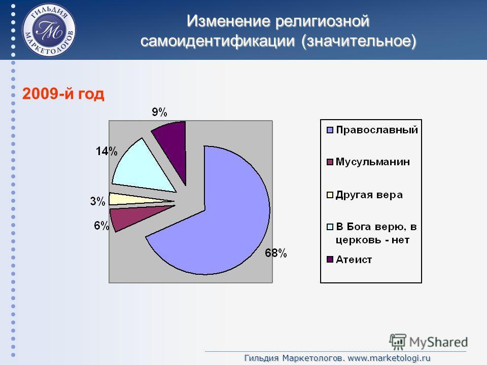 Гильдия Маркетологов. www.marketologi.ru Изменение религиозной самоидентификации (значительное) 2009-й год