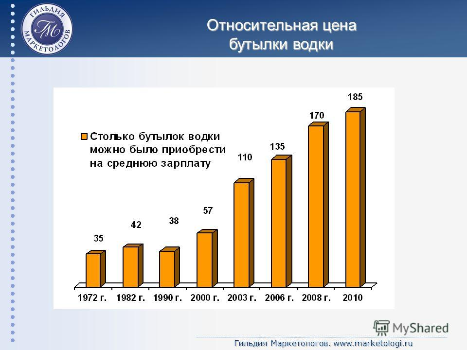Гильдия Маркетологов. www.marketologi.ru Относительная цена бутылки водки