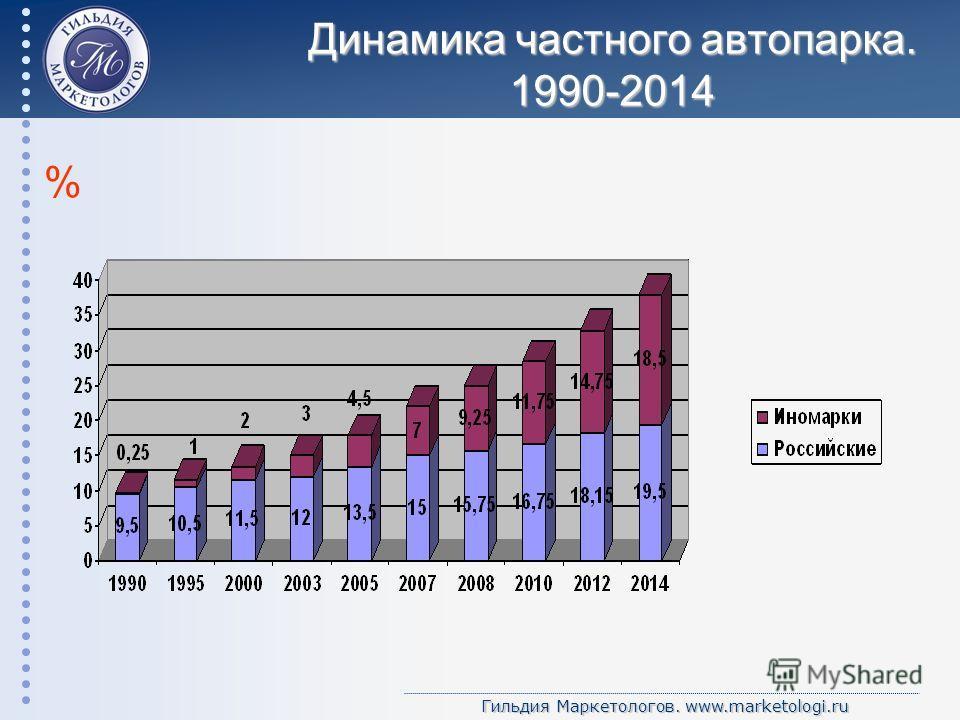 Гильдия Маркетологов. www.marketologi.ru Динамика частного автопарка. 1990-2014 %