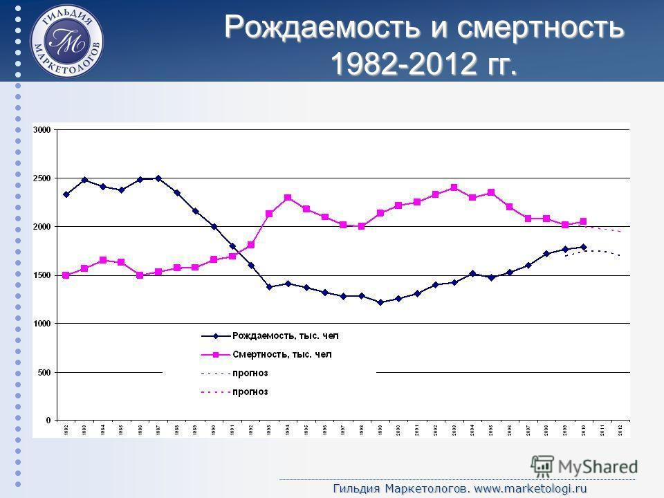 Гильдия Маркетологов. www.marketologi.ru Рождаемость и смертность 1982-2012 гг.