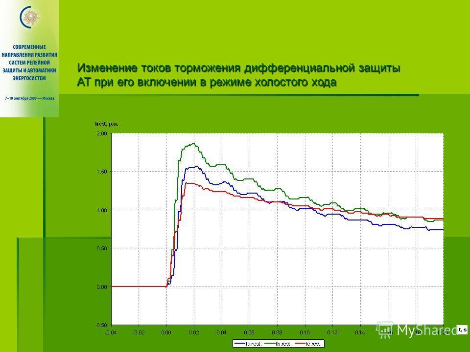 Изменение токов торможения дифференциальной защиты АТ при его включении в режиме холостого хода