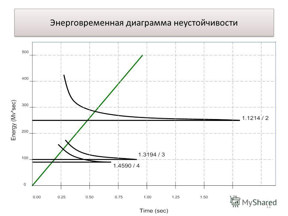 Энерговременная диаграмма неустойчивости 11