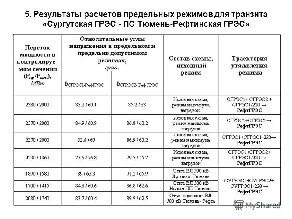 5. Результаты расчетов предельных режимов для транзита «Сургутская ГРЭС - ПС Тюмень-Рефтинская ГРЭС»