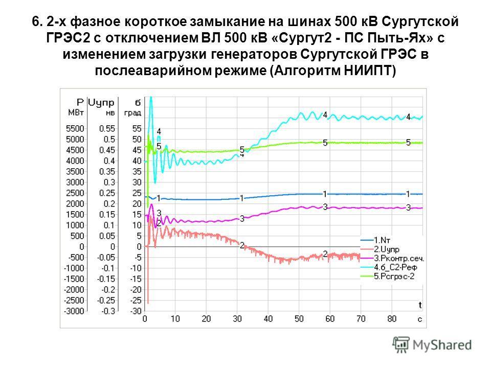 6. 2-х фазное короткое замыкание на шинах 500 кВ Сургутской ГРЭС2 с отключением ВЛ 500 кВ «Сургут2 - ПС Пыть-Ях» с изменением загрузки генераторов Сургутской ГРЭС в послеаварийном режиме (Алгоритм НИИПТ)