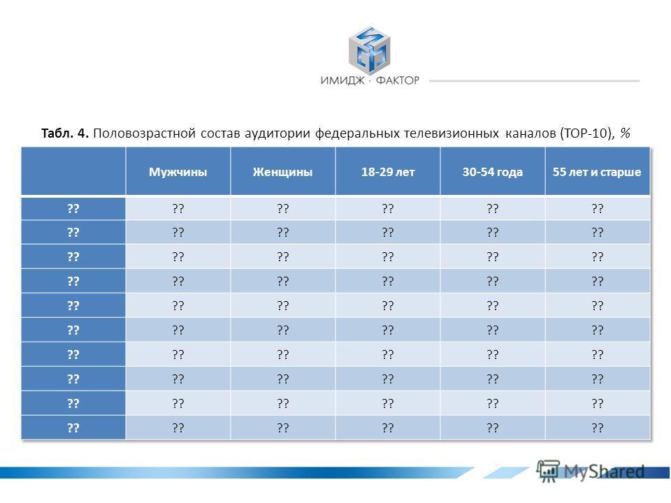 Рис. 8. Динамика еженедельной аудитории федеральных телевизионных каналов (КАБЕЛЬНОЕ ТВ), %