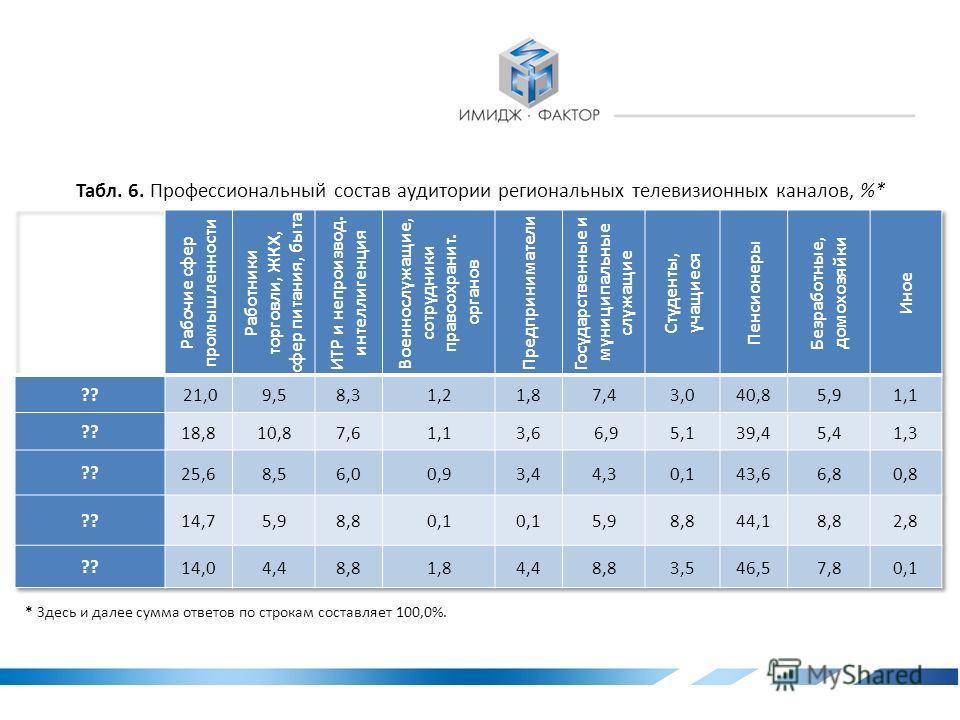 Табл. 5. Половозрастной состав аудитории региональных телевизионных каналов, %* * Здесь и далее анализируются региональные телевизионные каналы, рейтинг популярности которых свыше 3%.