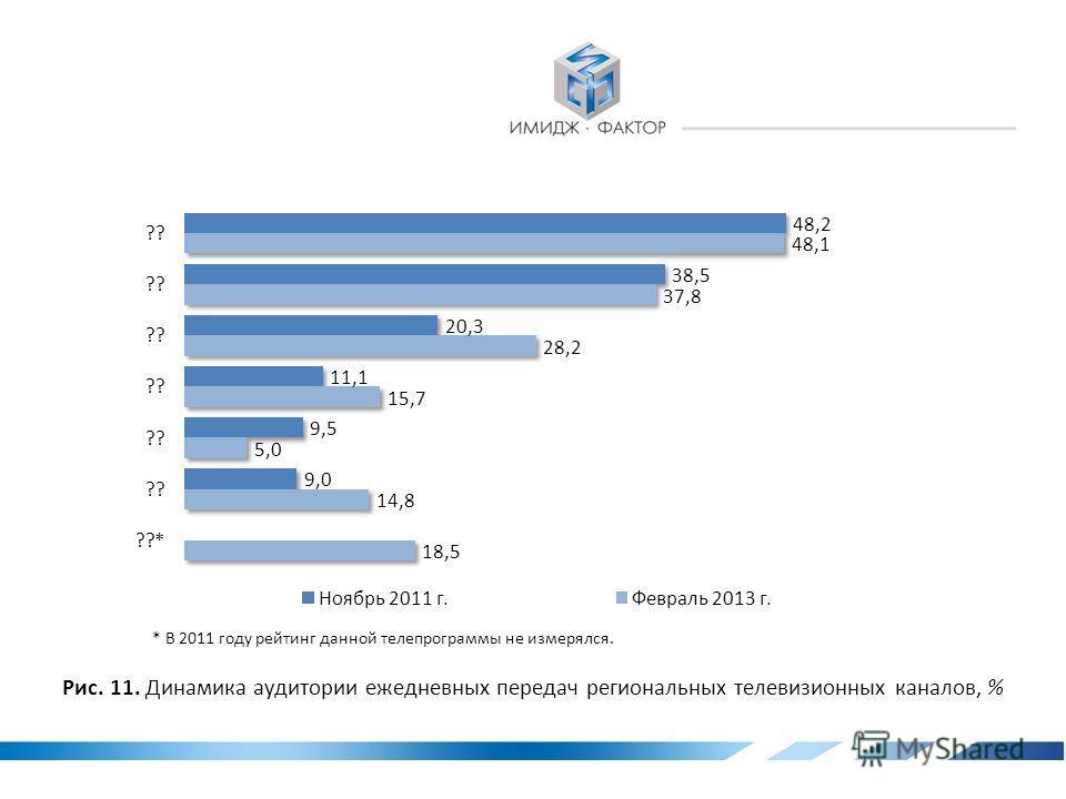 Табл. 6. Профессиональный состав аудитории региональных телевизионных каналов, %* * Здесь и далее сумма ответов по строкам составляет 100,0%.