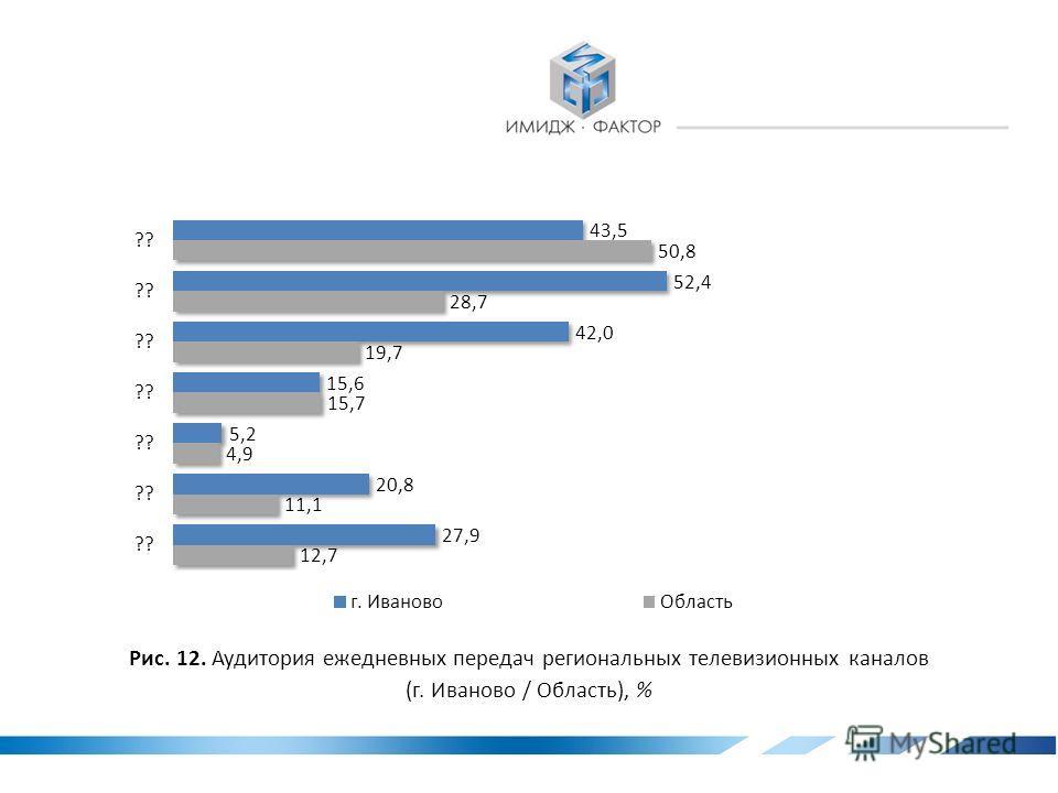 Рис. 11. Динамика аудитории ежедневных передач региональных телевизионных каналов, % * В 2011 году рейтинг данной телепрограммы не измерялся.