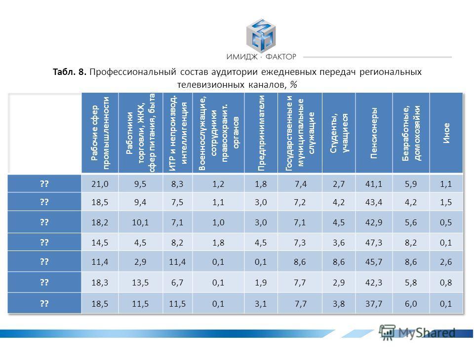 Табл. 7. Половозрастной состав аудитории ежедневных передач региональных телевизионных каналов, %