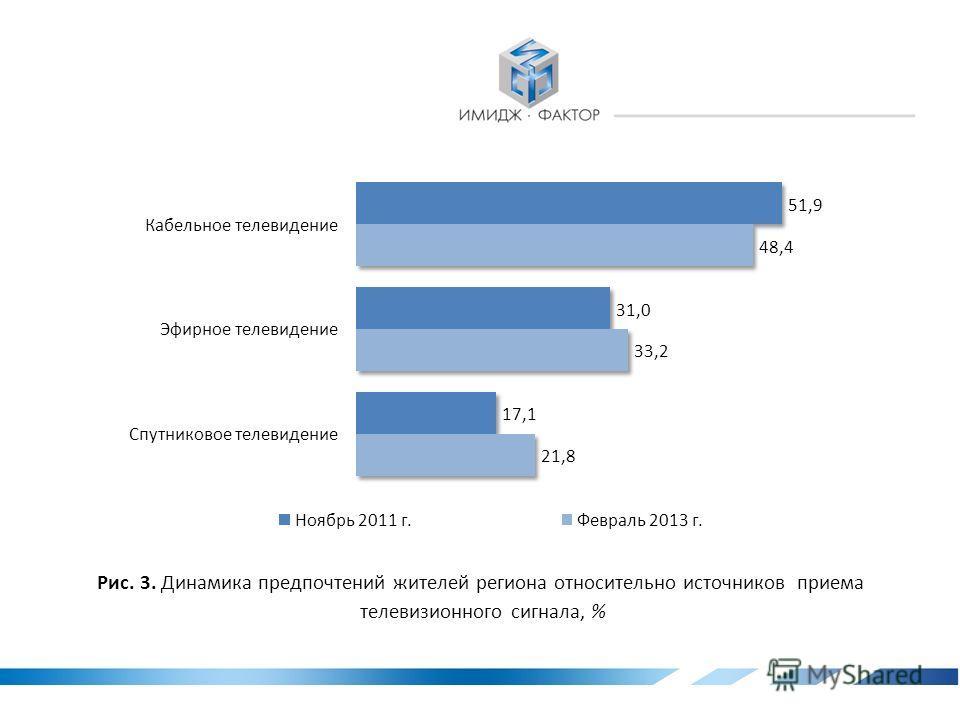 3. Рынок телевизионного вещания в Ивановской области Рис. 2. Предпочтения жителей региона относительно источников приема телевизионного сигнала, %
