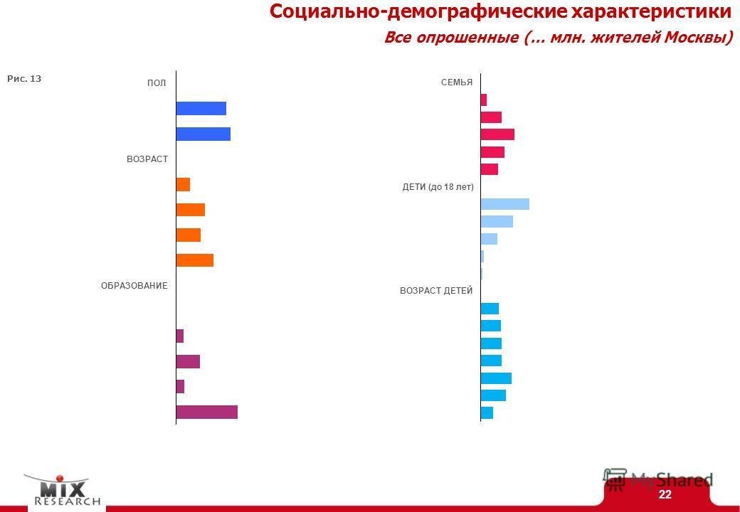 22 Социально-демографические характеристики Все опрошенные (… млн. жителей Москвы) Рис. 13