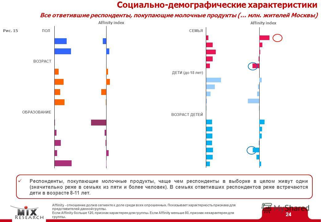24 Социально-демографические характеристики Все ответившие респонденты, покупающие молочные продукты (… млн. жителей Москвы) Affinity index Affinity - отношение доли в сегменте к доле среди всех опрошенных. Показывает характерность признака для предс