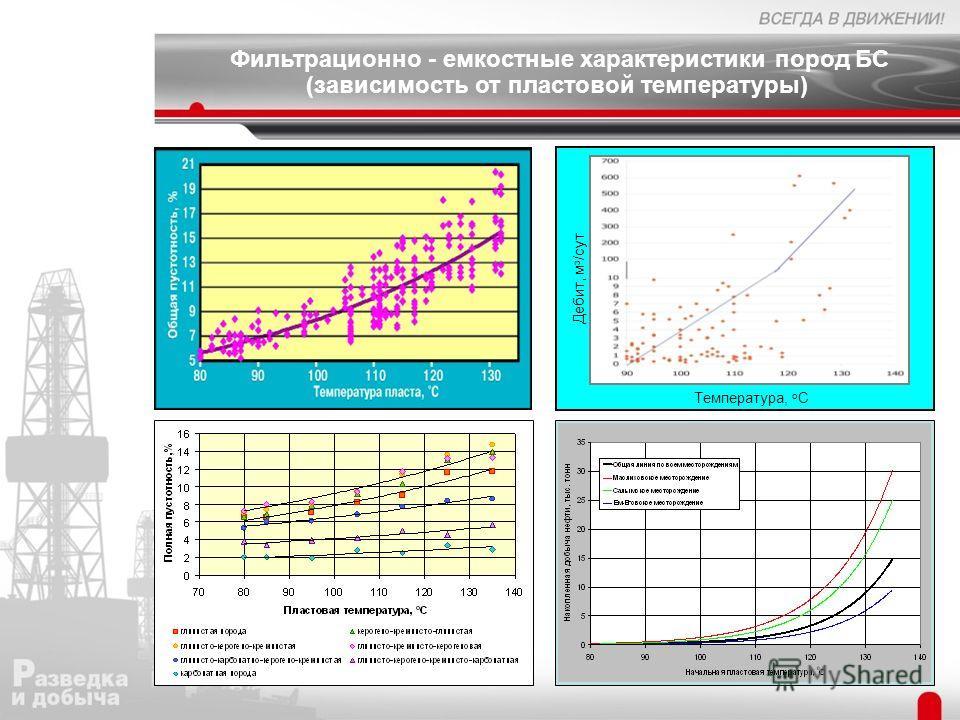 Температура, о С Дебит, м з /сут Фильтрационно - емкостные характеристики пород БС (зависимость от пластовой температуры)