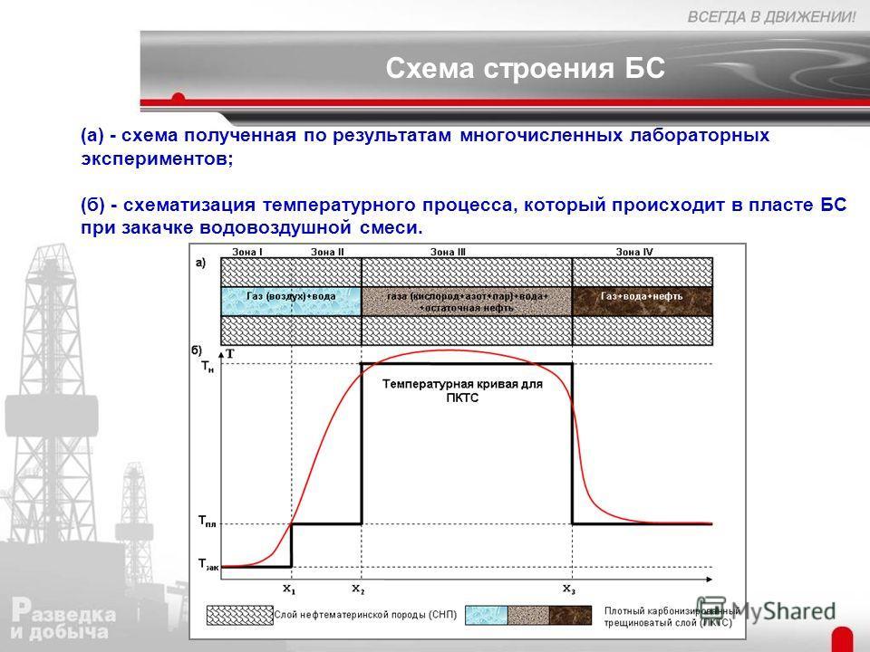 Схема строения БС (а) - схема полученная по результатам многочисленных лабораторных экспериментов; (б) - схематизация температурного процесса, который происходит в пласте БС при закачке водовоздушной смеси.