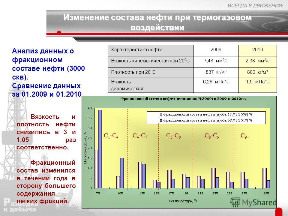Изменение состава нефти при термогазовом воздействии 28 Вязкость и плотность нефти снизились в 3 и 1,05 раз соответственно. Фракционный состав изменился в течении года в сторону большего содержания легких фракций. Характеристика нефти20092010 Вязкост