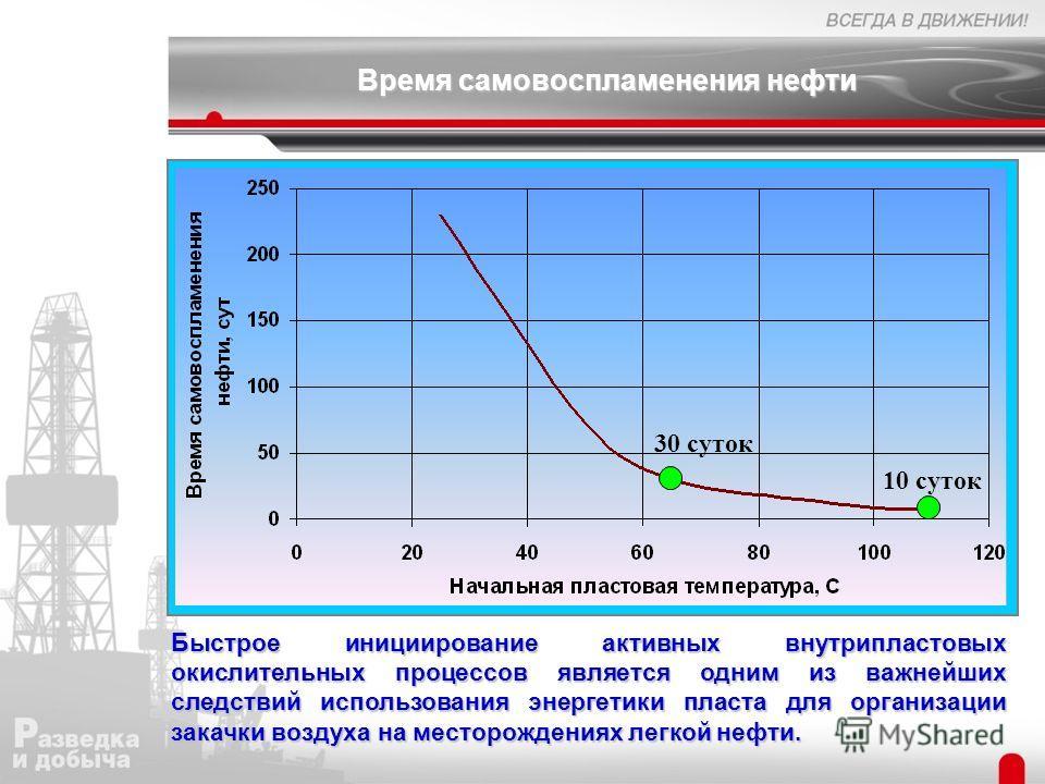 Время самовоспламенения нефти Быстрое инициирование активных внутрипластовых окислительных процессов является одним из важнейших следствий использования энергетики пласта для организации закачки воздуха на месторождениях легкой нефти. 30 суток 10 сут