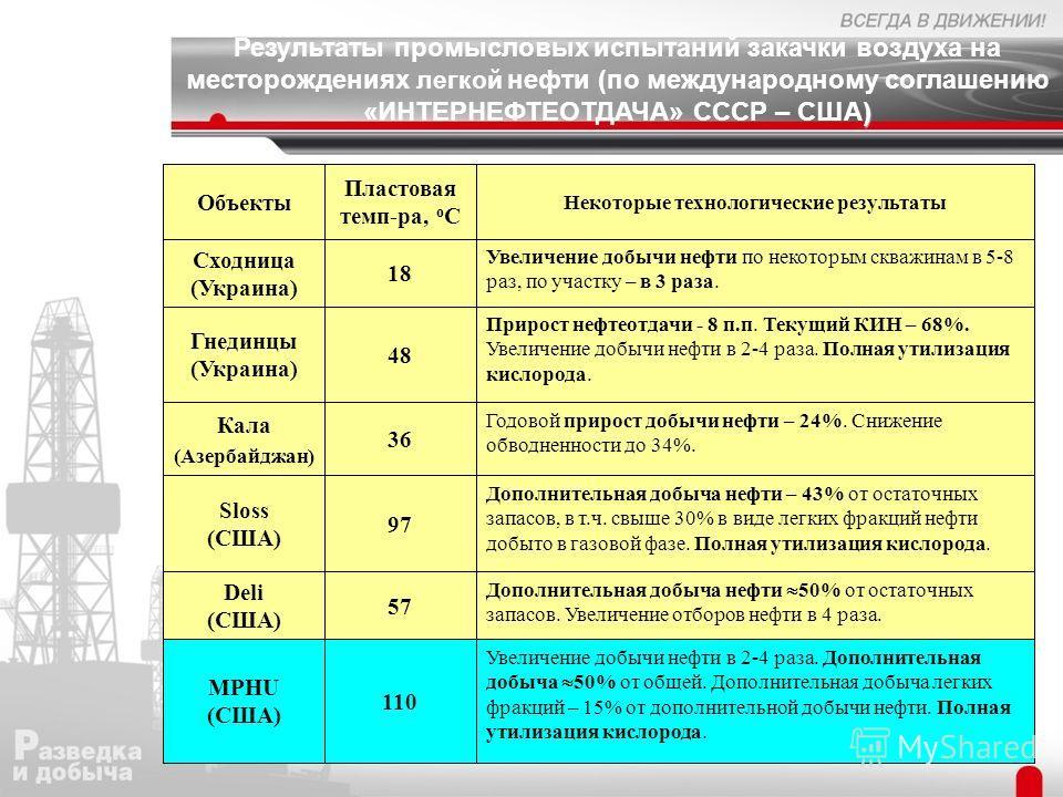 ) Результаты промысловых испытаний закачки воздуха на месторождениях легкой нефти (по международному соглашению «ИНТЕРНЕФТЕОТДАЧА» СССР – США) Увеличение добычи нефти в 2-4 раза. Дополнительная добыча 50% от общей. Дополнительная добыча легких фракци