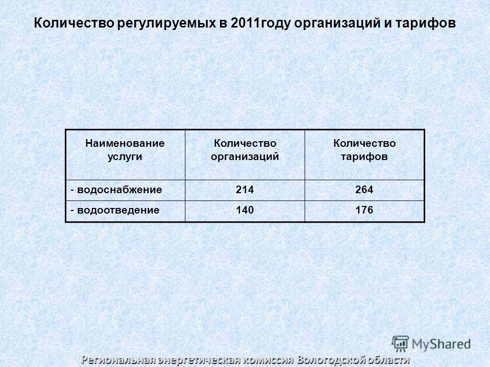 Количество регулируемых в 2011году организаций и тарифов Наименование услуги Количество организаций Количество тарифов - водоснабжение214264 - водоотведение140176