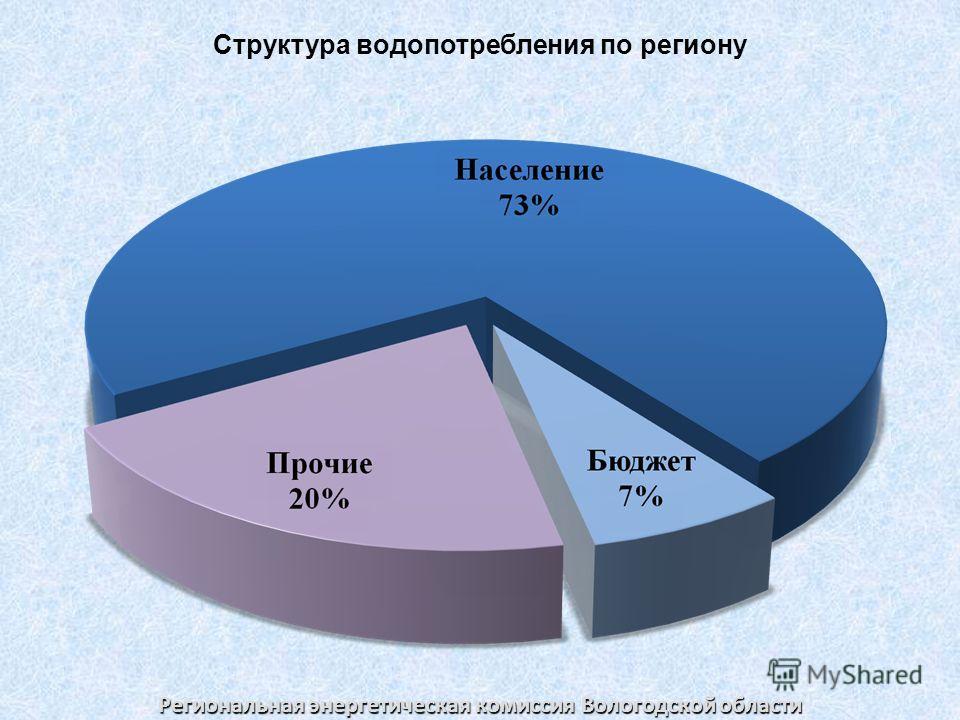 Региональная энергетическая комиссия Вологодской области Структура водопотребления по региону