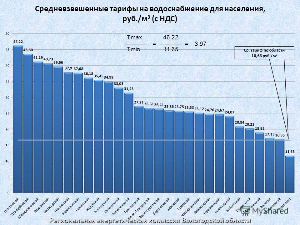 Средневзвешенные тарифы на водоснабжение для населения, руб./м 3 (с НДС) Tmax = 46,22 =3,97 Tmin11,65 Региональная энергетическая комиссия Вологодской области