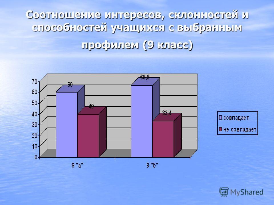 Соотношение интересов, склонностей и способностей учащихся с выбранным профилем (9 класс)