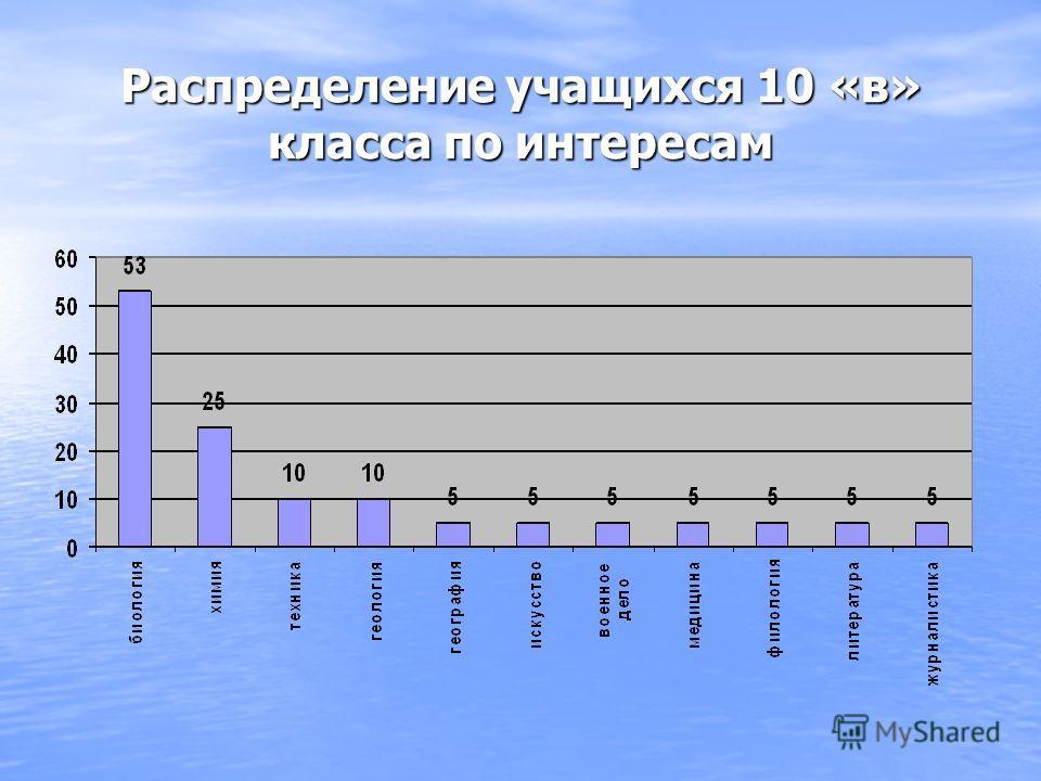 Распределение учащихся 10 «в» класса по интересам