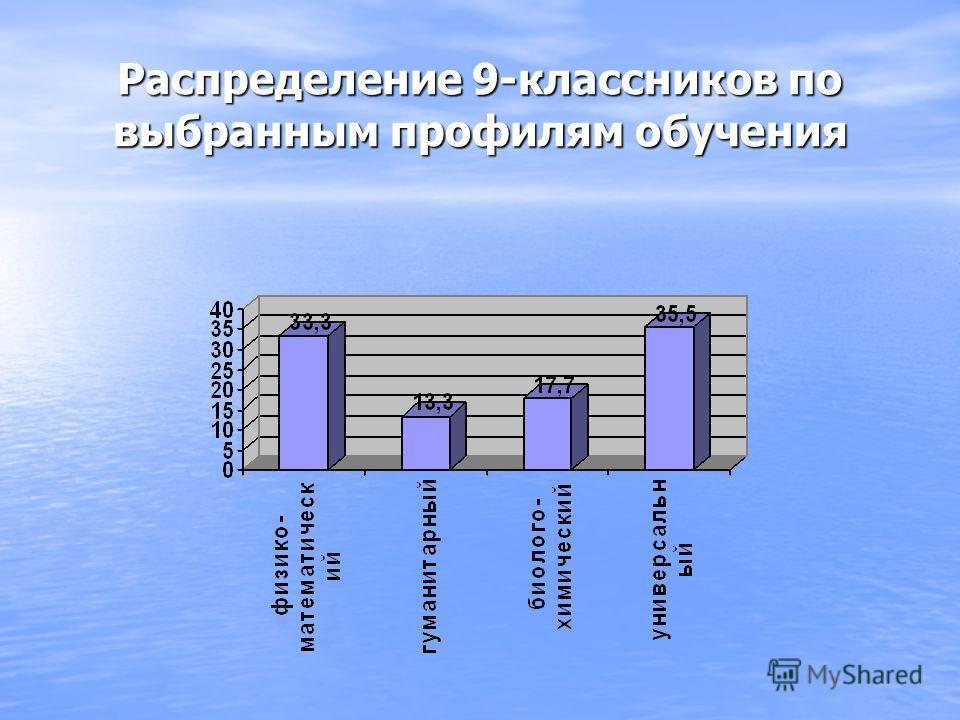 Распределение 9-классников по выбранным профилям обучения