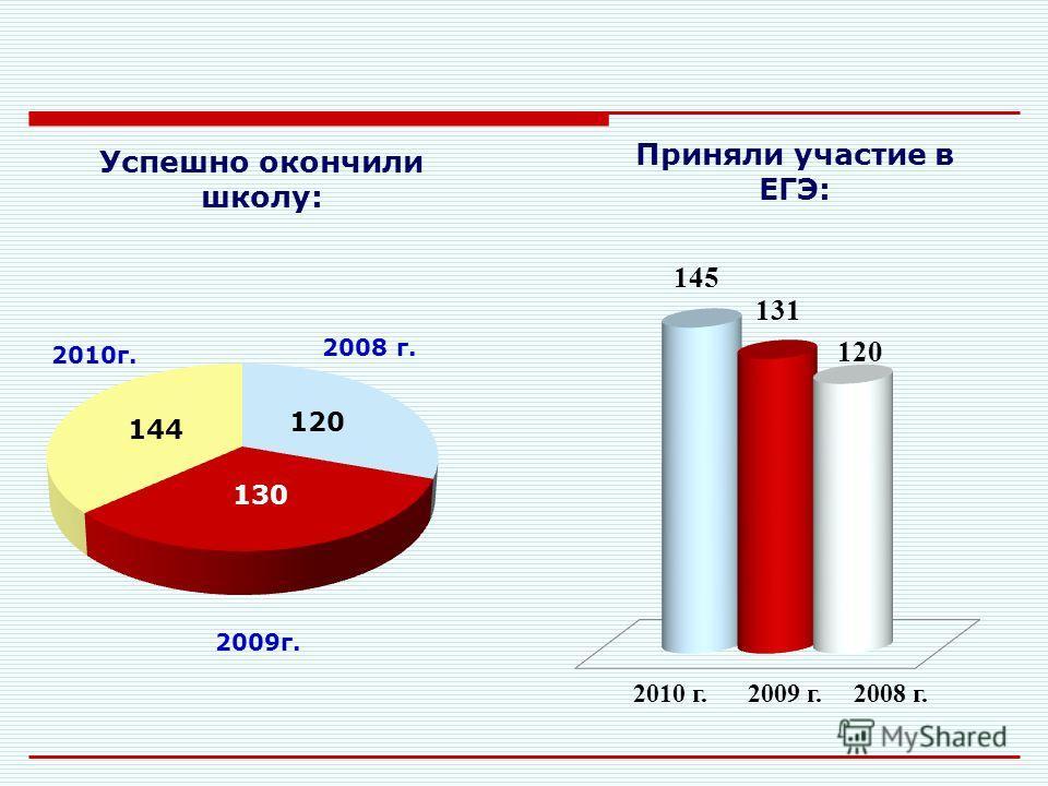 2009 2008 239 317 340 298 0,75 0,76 Соотношение количества учителей к количеству прочего персонала