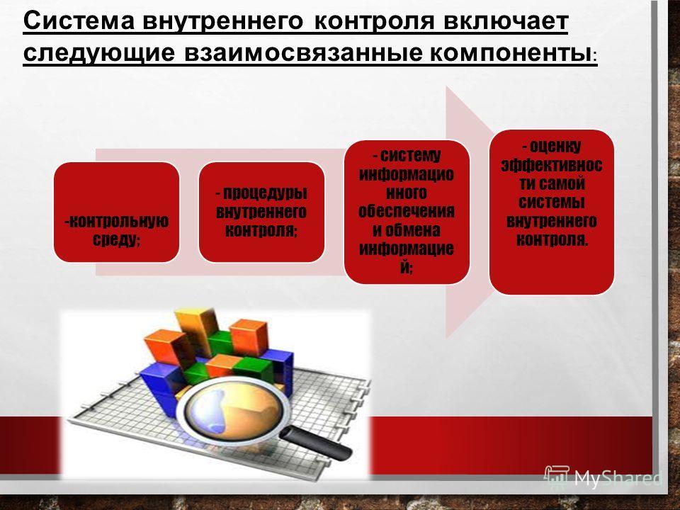 -контрольную среду; - процедуры внутреннего контроля; - систему информацио нного обеспечения и обмена информацие й; - оценку эффективнос ти самой системы внутреннего контроля. Система внутреннего контроля включает следующие взаимосвязанные компоненты