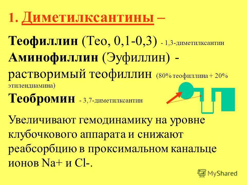 1. Диметилксантины – Теофиллин (Тео, 0,1-0,3) - 1,3-диметилксантин Аминофиллин (Эуфиллин) - растворимый теофиллин (80% теофиллина + 20% этилендиамина) Теобромин - 3,7-диметилксантин Увеличивают гемодинамику на уровне клубочкового аппарата и снижают р