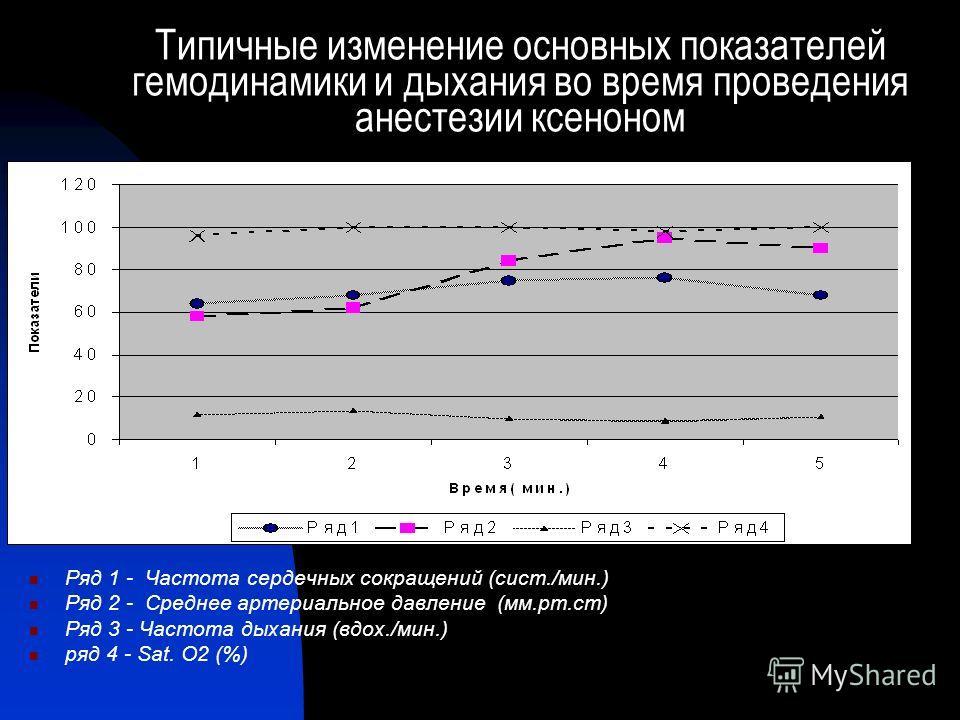 Типичные изменение основных показателей гемодинамики и дыхания во время проведения анестезии ксеноном Ряд 1 - Частота сердечных сокращений (сист./мин.) Ряд 2 - Среднее артериальное давление (мм.рт.ст) Ряд 3 - Частота дыхания (вдох./мин.) ряд 4 - Sat.