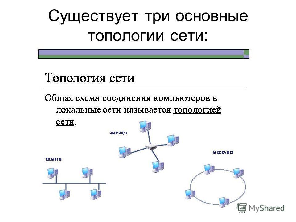 Общая схема соединения компьютеров в локальной сети это