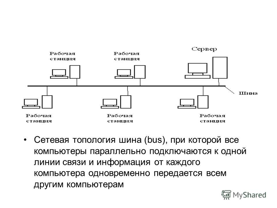 Сетевая топология шина (bus), при которой все компьютеры параллельно подключаются к одной линии связи и информация от каждого компьютера одновременно передается всем другим компьютерам