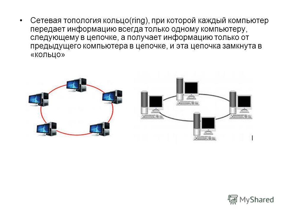 Cетевая топология кольцо(ring), при которой каждый компьютер передает информацию всегда только одному компьютеру, следующему в цепочке, а получает информацию только от предыдущего компьютера в цепочке, и эта цепочка замкнута в «кольцо»