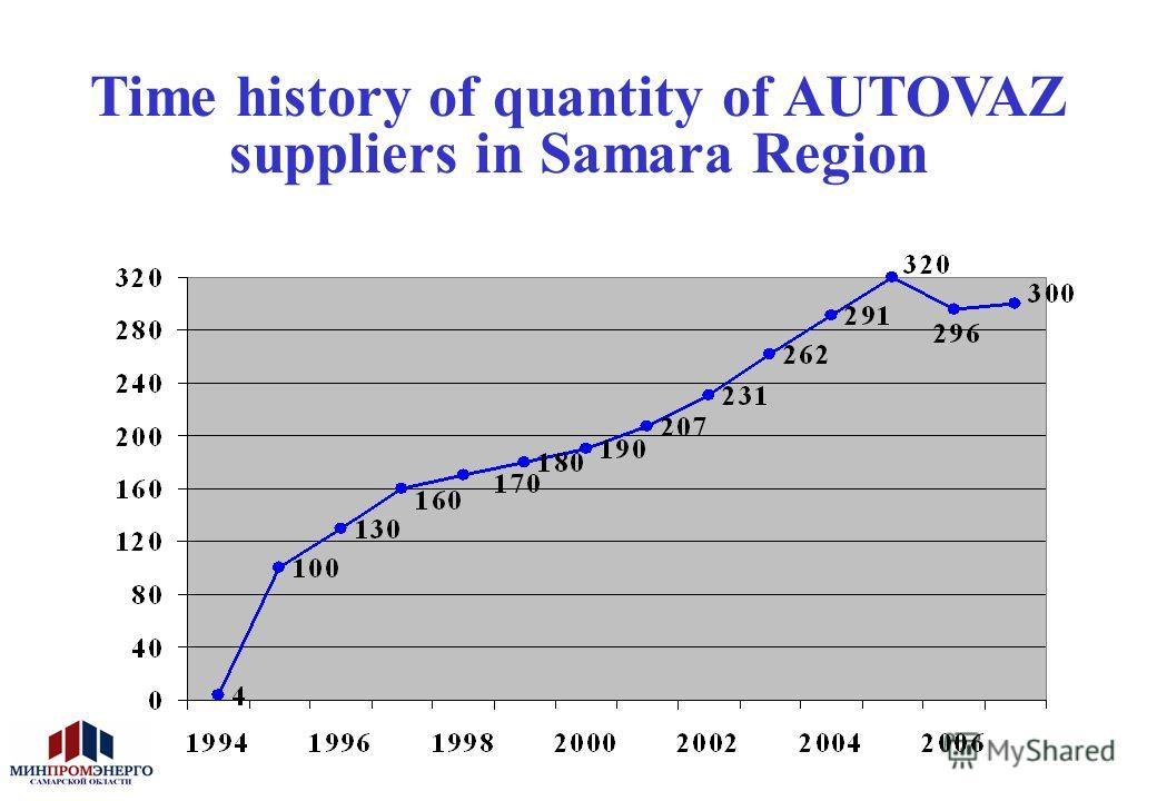 Time history of quantity of AUTOVAZ suppliers in Samara Region