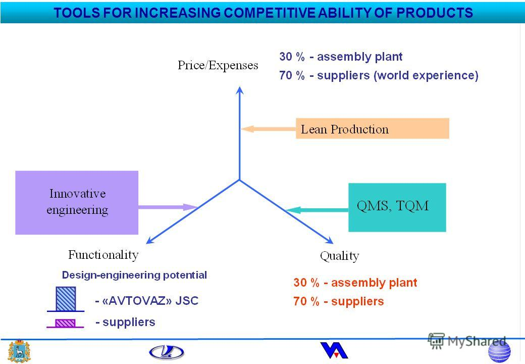 TOOLS FOR INCREASING COMPETITIVE ABILITY OF PRODUCTS