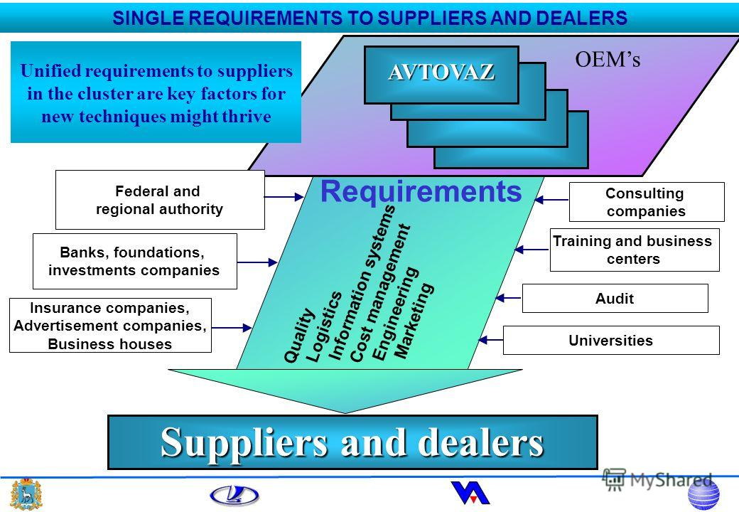 Suppliers and dealers Requirements Quality Logistics Information systems Cost management Engineering Marketing Consulting companies Universities Audit Training and business centers Banks, foundations, investments companies Insurance companies, Advert