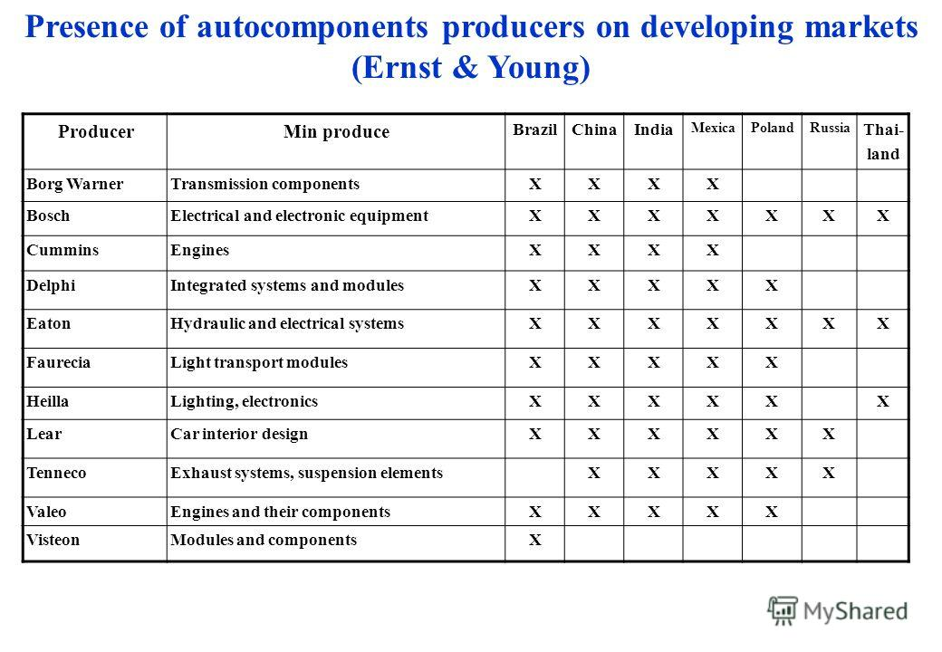 Presence of autocomponents producers on developing markets (Ernst & Young) ProducerMin produce BrazilChinaIndia MexicaPolandRussia Thai- land Borg WarnerTransmission componentsXXXX BoschElectrical and electronic equipmentXXXXXXX CumminsEnginesXXXX De