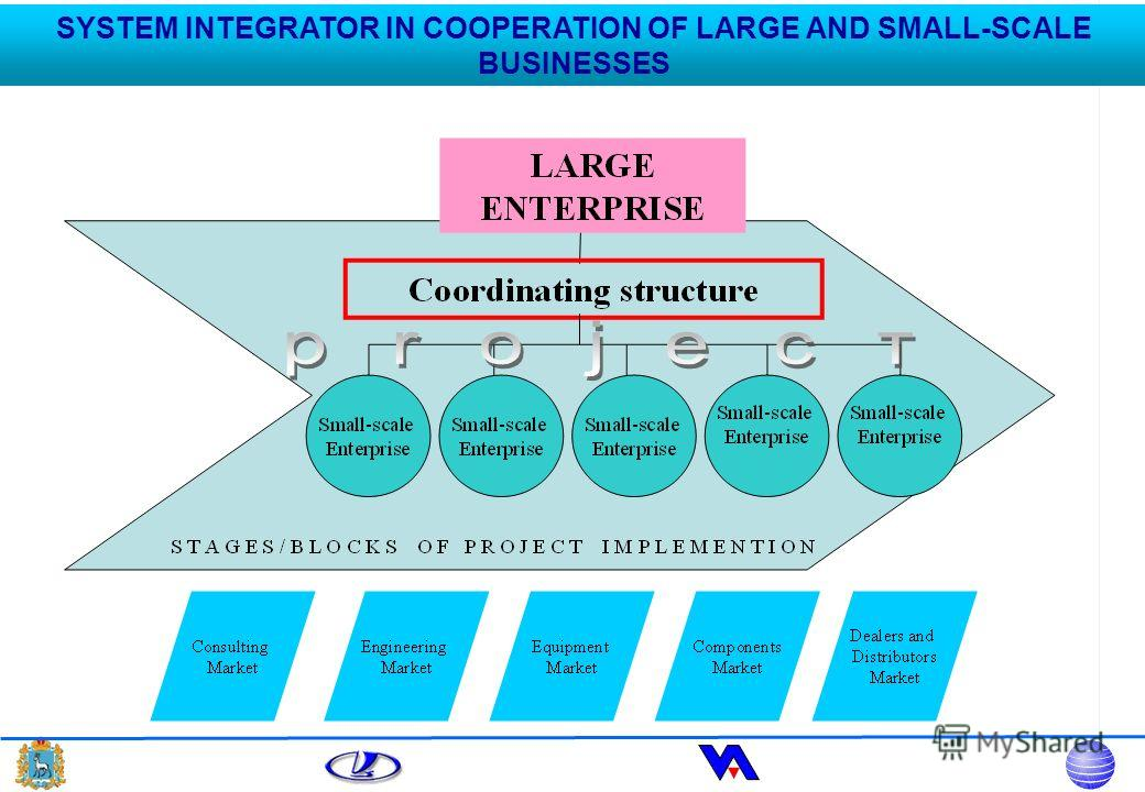 SYSTEM INTEGRATOR IN COOPERATION OF LARGE AND SMALL-SCALE BUSINESSES