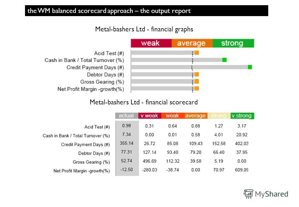 the WM balanced scorecard approach – the output report Metal-bashers Ltd - financial graphs Metal-bashers Ltd - financial scorecard