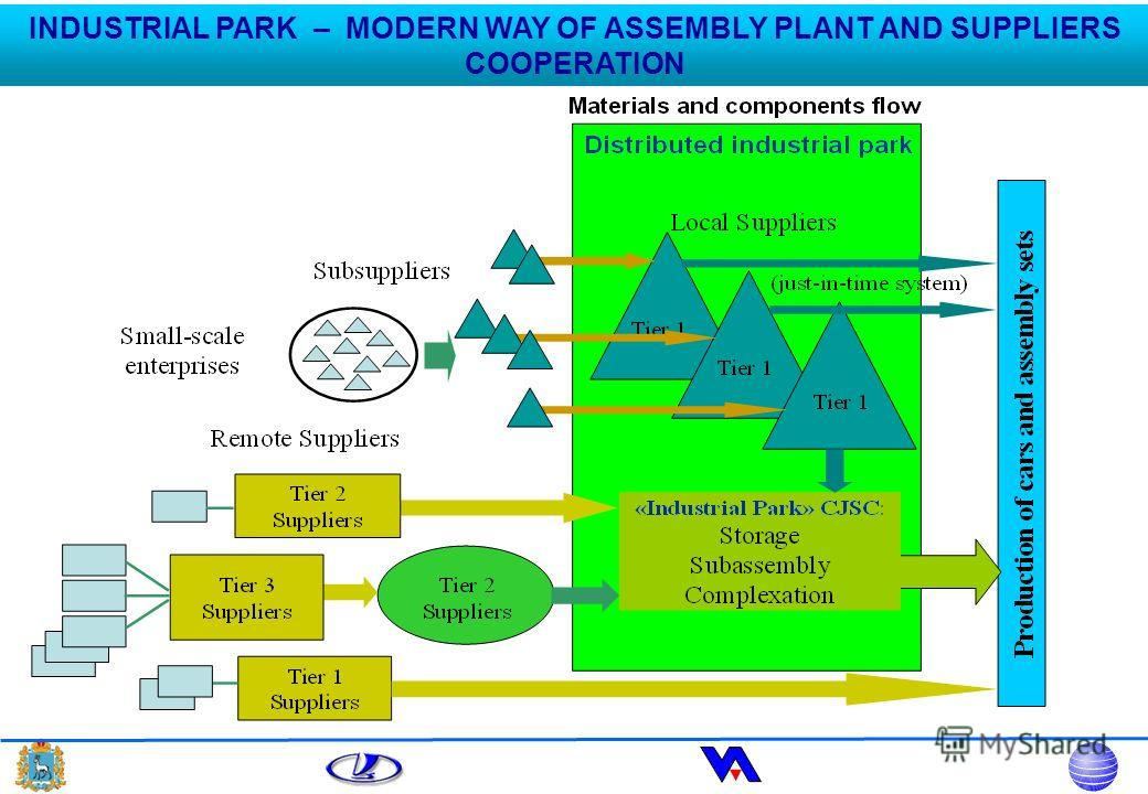 INDUSTRIAL PARK – MODERN WAY OF ASSEMBLY PLANT AND SUPPLIERS COOPERATION