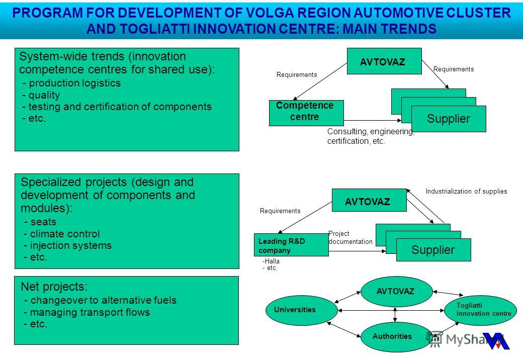 PROGRAM FOR DEVELOPMENT OF VOLGA REGION AUTOMOTIVE CLUSTER AND TOGLIATTI INNOVATION CENTRE: MAIN TRENDS System-wide trends (innovation competence centres for shared use): - production logistics - quality - testing and certification of components - et