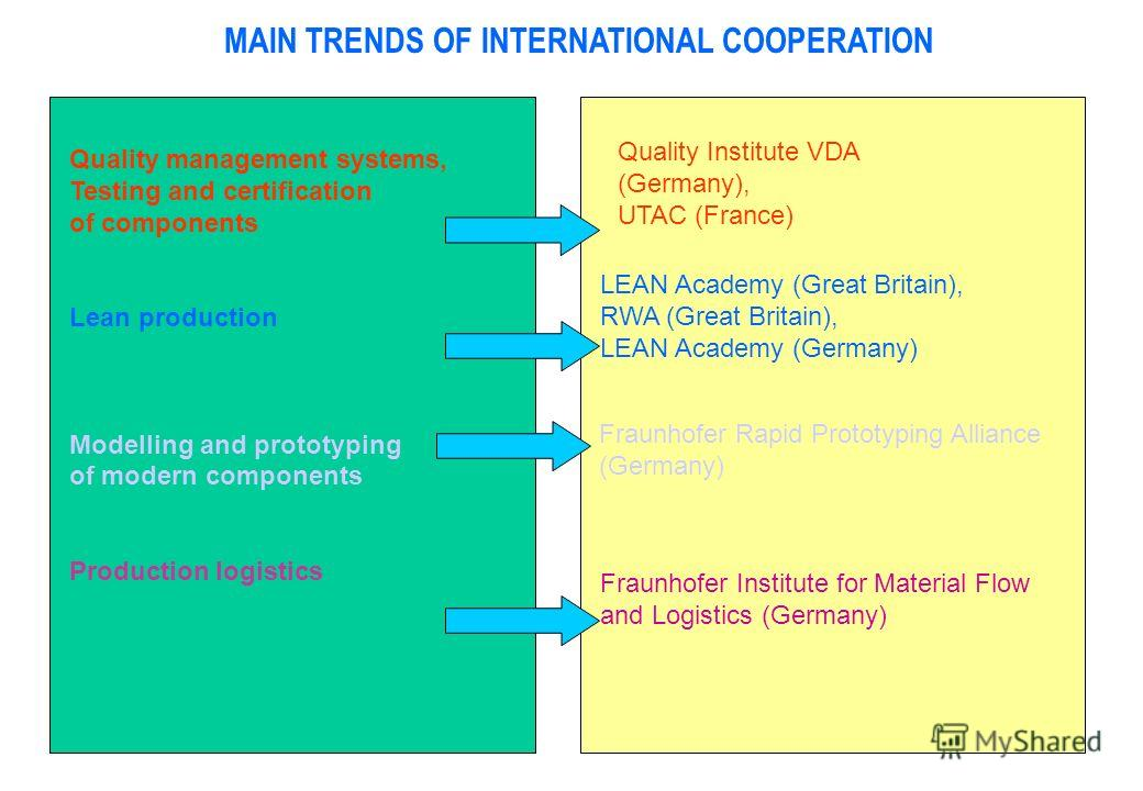 MAIN TRENDS OF INTERNATIONAL COOPERATION Quality management systems, Testing and certification of components Lean production Modelling and prototyping of modern components Production logistics Quality Institute VDA (Germany), UTAC (France) LEAN Acade