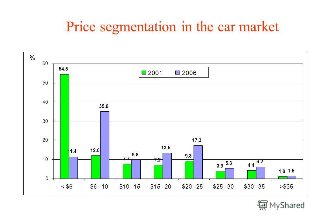 Price segmentation in the car market 54.5 12.0 7.7 7.2 9.3 3.9 4.4 1.0 11.4 35.0 9.8 13.5 17.3 5.3 6.2 1.5 0 10 20 30 40 50 60 < $6$6 - 10$10 - 15$15 - 20$20 - 25$25 - 30$30 - 35>$35 % 20012006