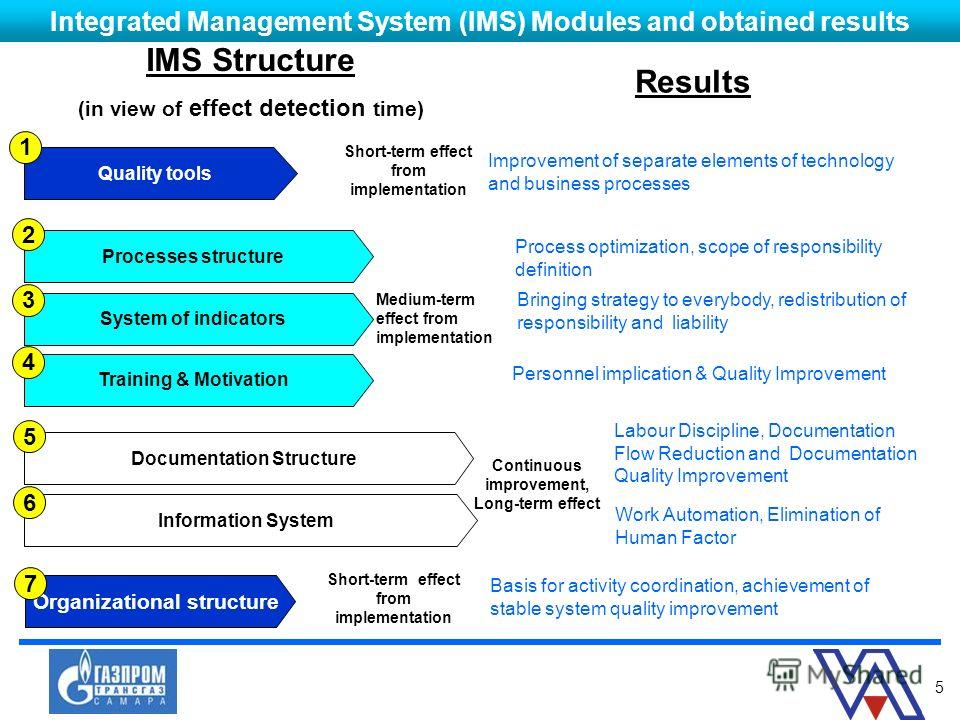 5 Integrated Management System (IMS) Modules and obtained results Process optimization, scope of responsibility definition Basis for activity coordination, achievement of stable system quality improvement Improvement of separate elements of technolog