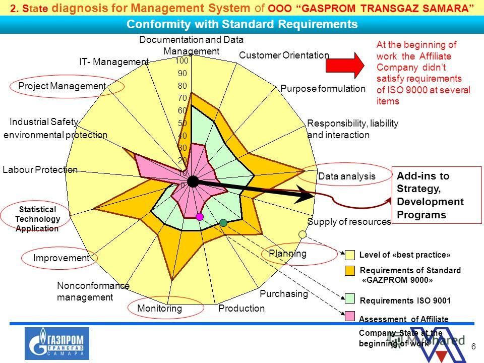 6 0 10 20 30 40 50 60 70 80 90 100 Documentation and Data Management Customer Orientation Purpose formulation Responsibility, liability and interaction Data analysis Supply of resources Planning Purchasing ProductionMonitoring Nonconformance manageme